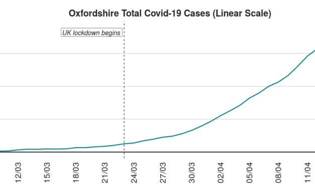 Oxfordshire Covid cases pass 1000